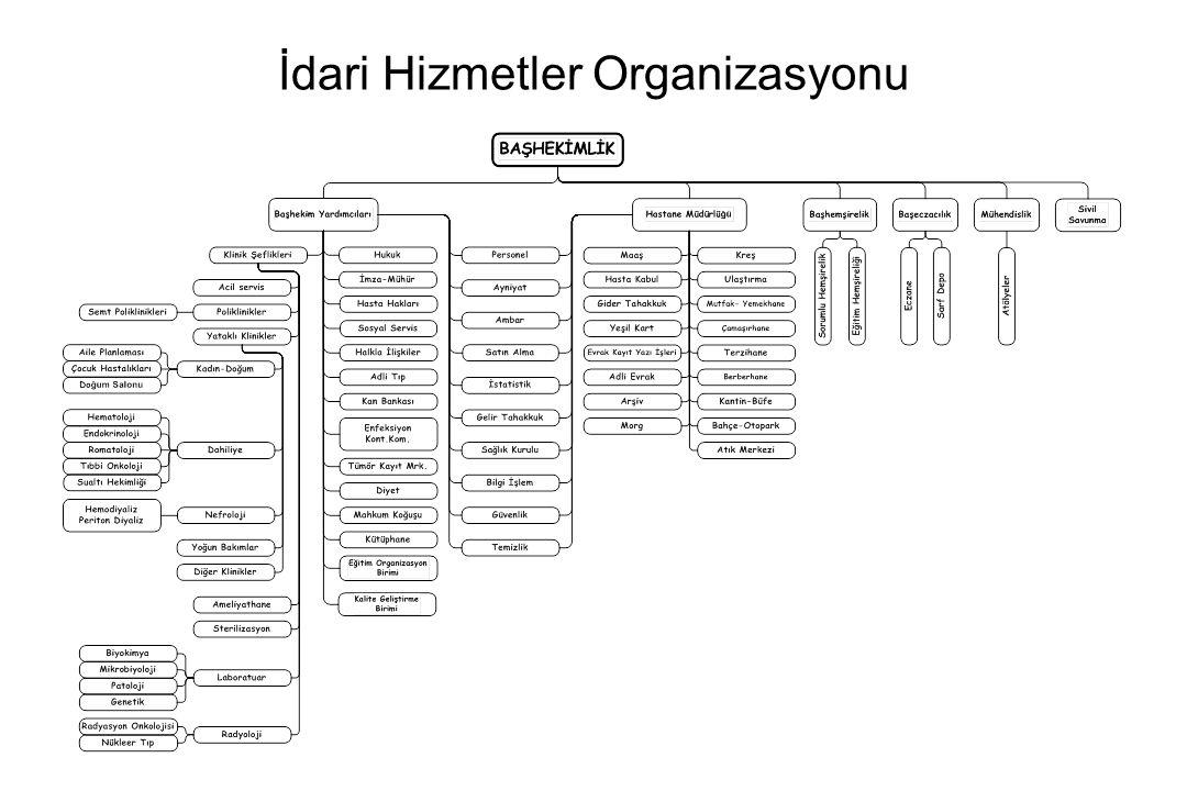 İdari Hizmetler Organizasyonu