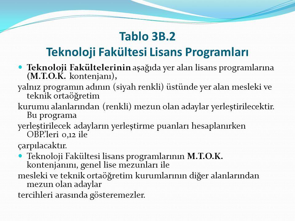 Tablo 3B.2 Teknoloji Fakültesi Lisans Programları Teknoloji Fakültelerinin aşağıda yer alan lisans programlarına (M.T.O.K. kontenjanı), yalnız program