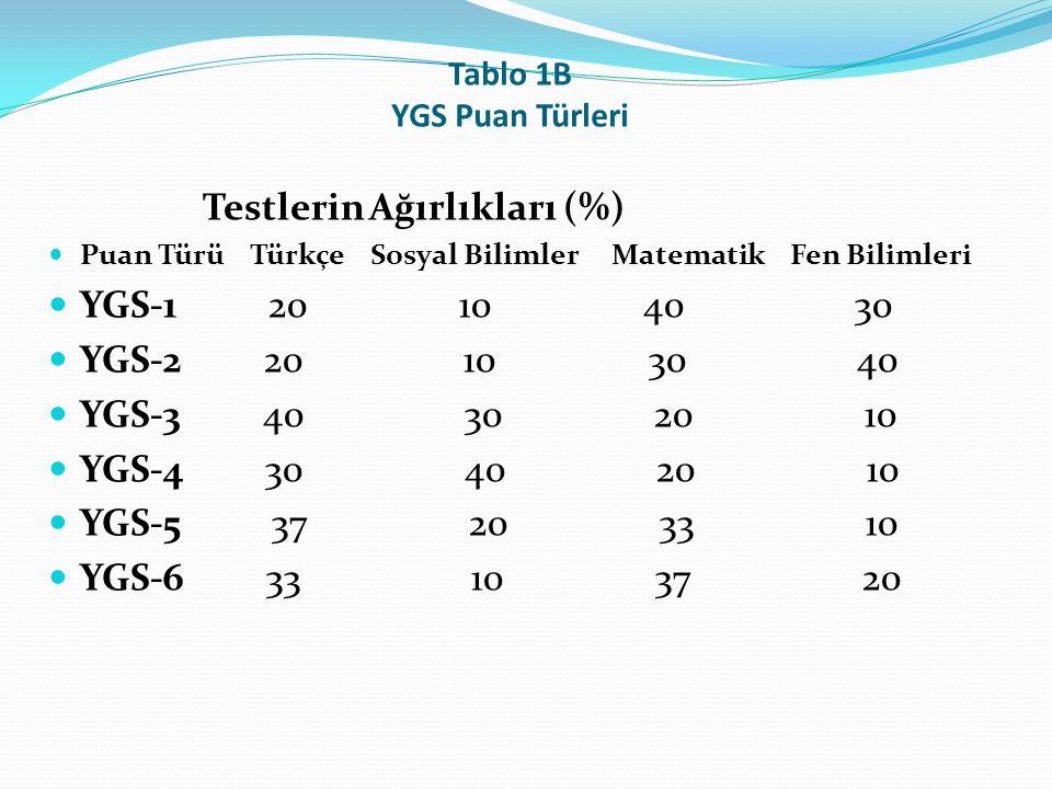 Tablo 1B YGS Puan Türleri Testlerin Ağırlıkları (%) Puan Türü Türkçe Sosyal Bilimler Matematik Fen Bilimleri YGS-1 20 10 40 30 YGS-2 20 10 30 40 YGS-3