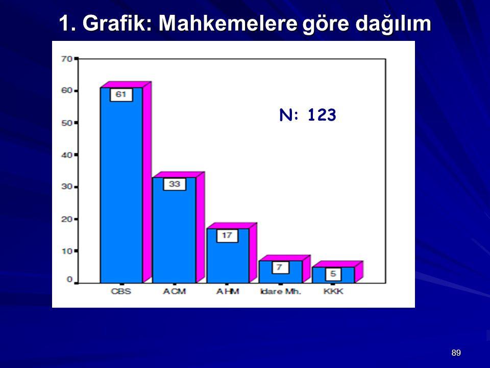 1. Grafik: Mahkemelere göre dağılım 89 N: 123