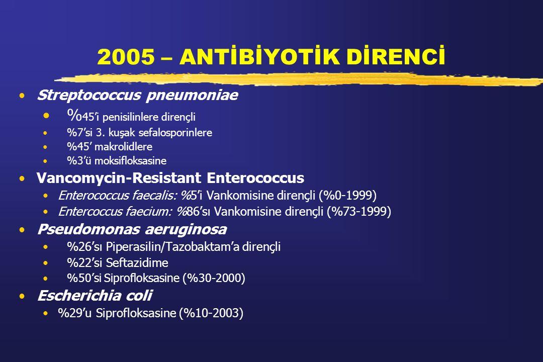 2005 – ANTİBİYOTİK DİRENCİ Streptococcus pneumoniae % 45'i penisilinlere dirençli %7'si 3. kuşak sefalosporinlere %45' makrolidlere %3'ü moksifloksasi