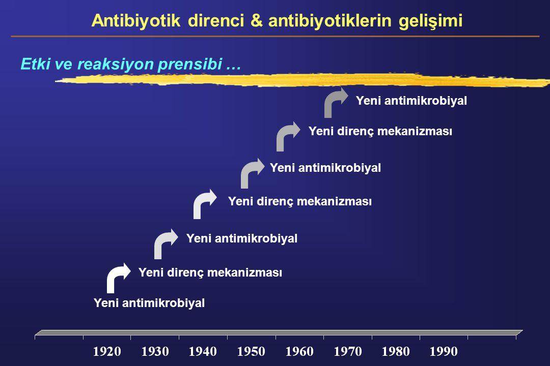Yeni antimikrobiyal Yeni direnç mekanizması Yeni antimikrobiyal Yeni direnç mekanizması Yeni antimikrobiyal Antibiyotik direnci & antibiyotiklerin gel
