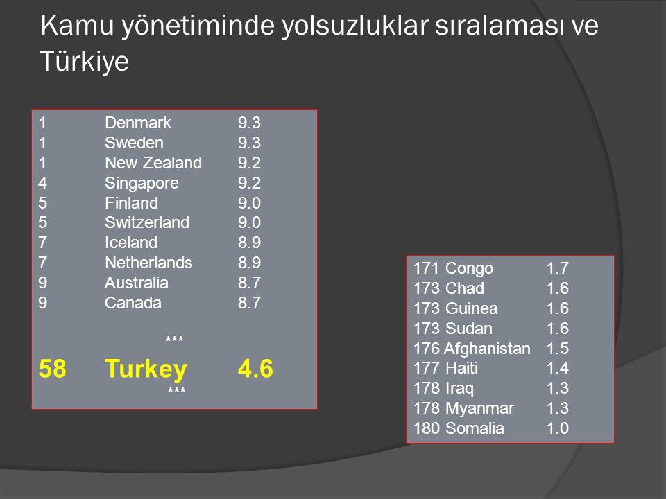 Kamu yönetiminde yolsuzluklar sıralaması ve Türkiye 1 Denmark 9.3 1 Sweden 9.3 1New Zealand9.2 4 Singapore 9.2 5 Finland 9.0 5 Switzerland 9.0 7 Icela