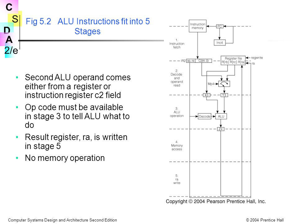 S 2/e C D A Computer Systems Design and Architecture Second Edition© 2004 Prentice Hall Fig 5.2 ALU Instructions fit into 5 Stages Second ALU operand