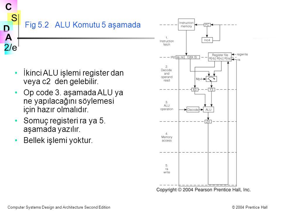 S 2/e C D A Computer Systems Design and Architecture Second Edition© 2004 Prentice Hall Fig 5.2 ALU Komutu 5 aşamada İkinci ALU işlemi register dan ve