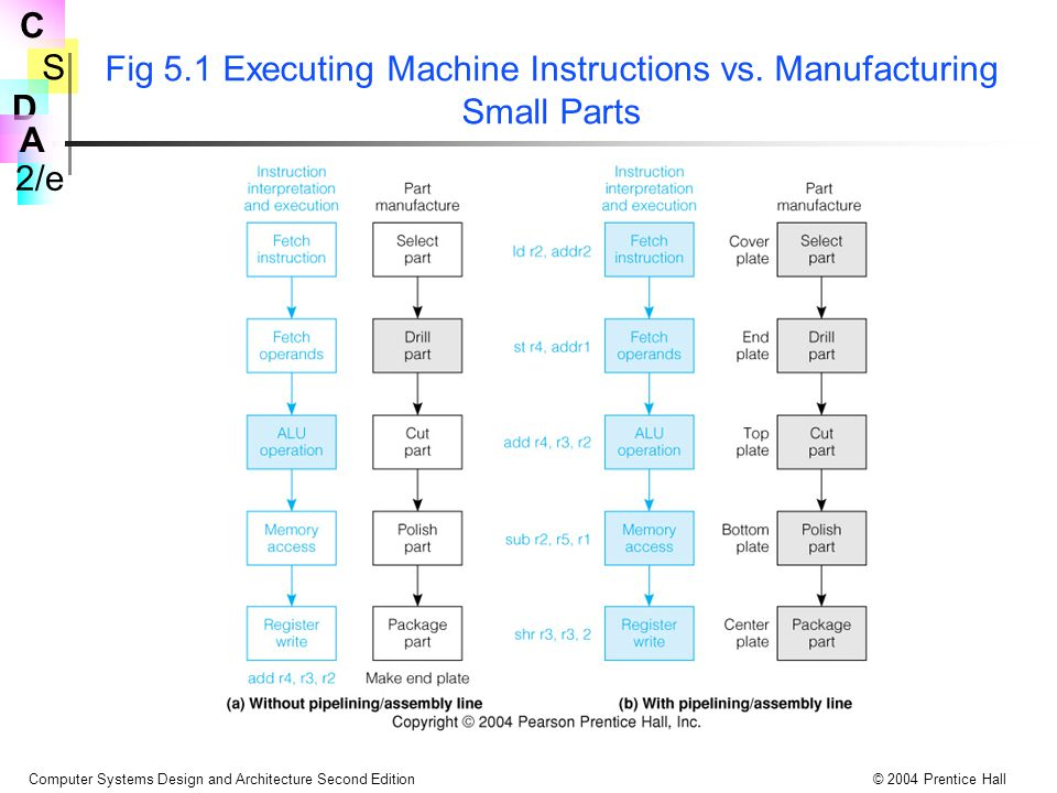 S 2/e C D A Computer Systems Design and Architecture Second Edition© 2004 Prentice Hall Fig 5.1 Executing Machine Instructions vs. Manufacturing Small