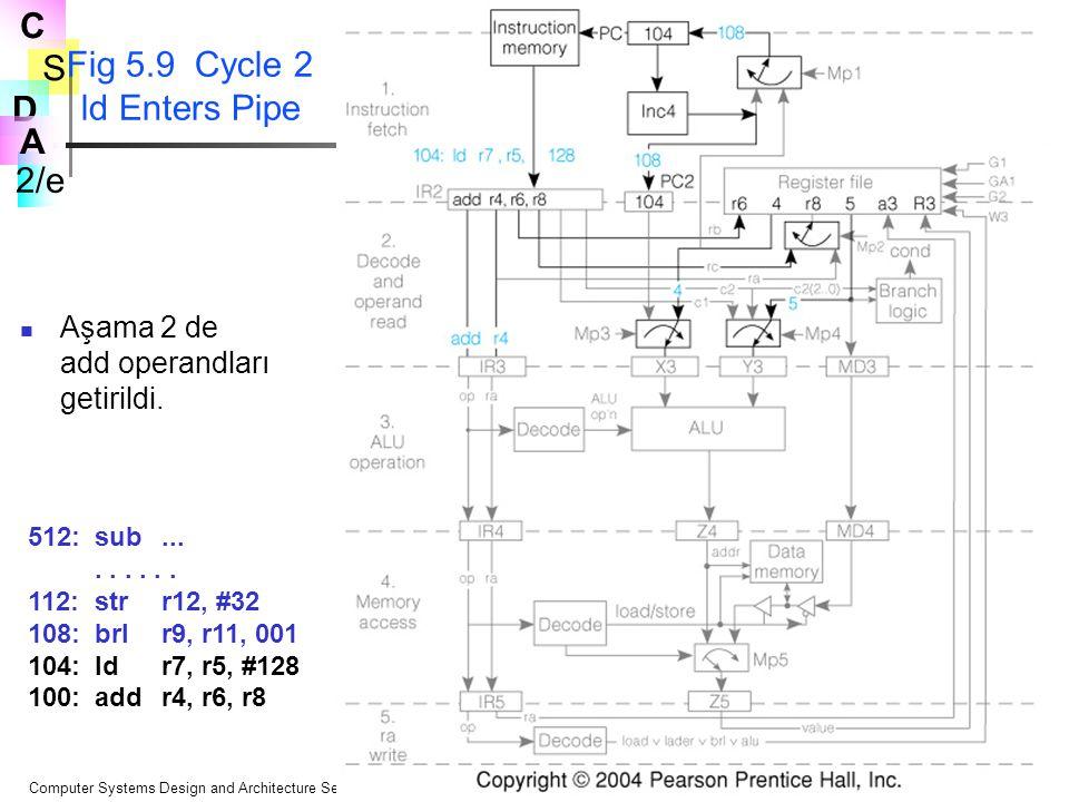S 2/e C D A Computer Systems Design and Architecture Second Edition© 2004 Prentice Hall Fig 5.9 Cycle 2 ld Enters Pipe Aşama 2 de add operandları geti