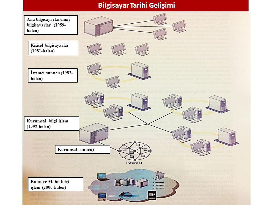 Ana bilgisayarlar/mini bilgisayarlar (1959- halen) Kişisel bilgisayarlar (1981-halen) İstemci sunucu (1983- halen) Kurumsal bilgi işlem (1992-halen) K