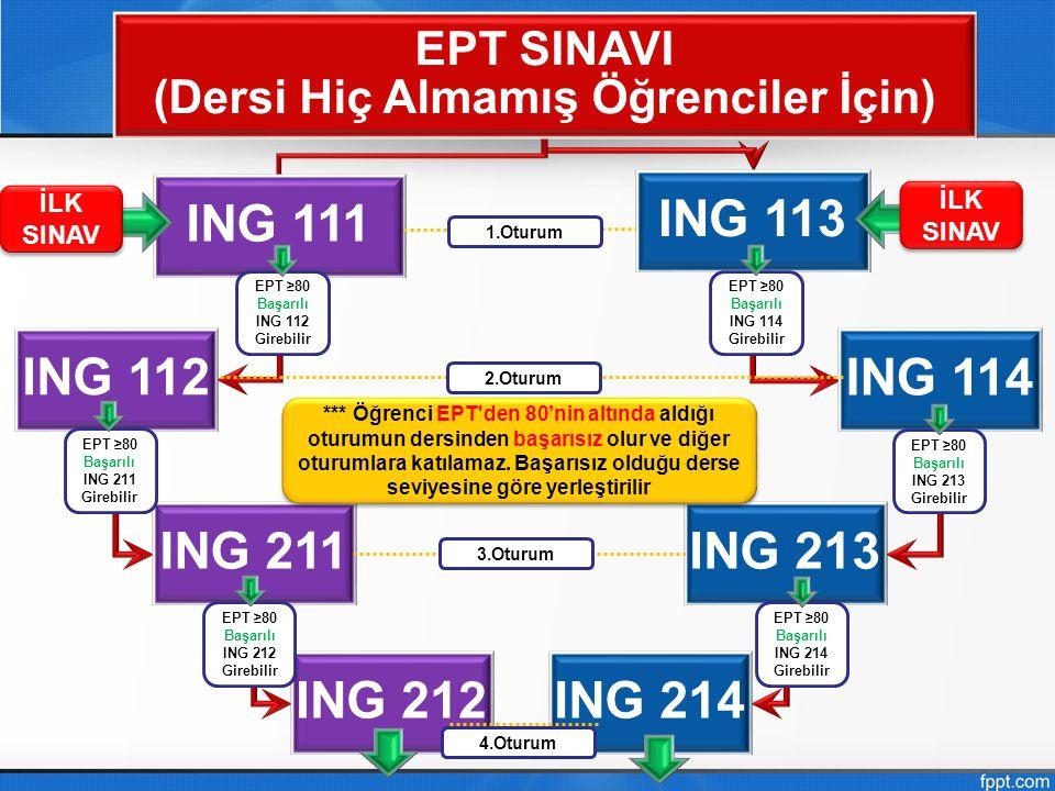 EPT SINAVI (Dersi Hiç Almamış Öğrenciler İçin) ING 111 ING 112 ING 211 ING 212 ING 113 ING 114 ING 213 ING 214 *** Öğrenci EPT'den 80'nin altında aldı