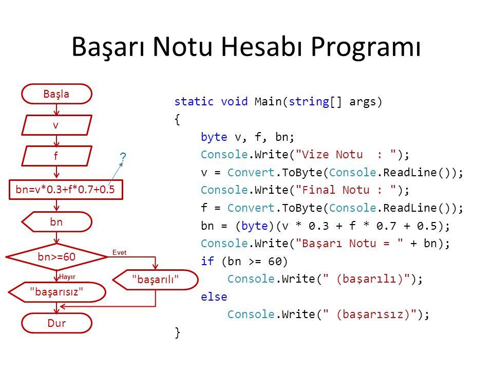switch-case ile Dört İşlem Programı static void Main(string[] args) { int a, b, i; Console.Write( ilk sayiyi girin : ); a = Convert.ToInt32(Console.ReadLine()); Console.Write( ikinci sayiyi girin : ); b = Convert.ToInt32(Console.ReadLine()); Console.WriteLine( 1) Toplama, 2) Çıkarma, 3) Çarpma, 4) Bölme ); secim: Console.WriteLine( İşlemi Seçiniz ); i = Convert.ToInt32(Console.ReadLine()); switch (i) { case 1: Console.WriteLine( Toplam : + (a + b)); break; case 2: Console.WriteLine( Fark : + (a - b)); break; case 3: Console.WriteLine( Çarpım : + (a * b)); break; case 4: Console.WriteLine( Bölüm : + (a / b)); break; default: goto secim; }