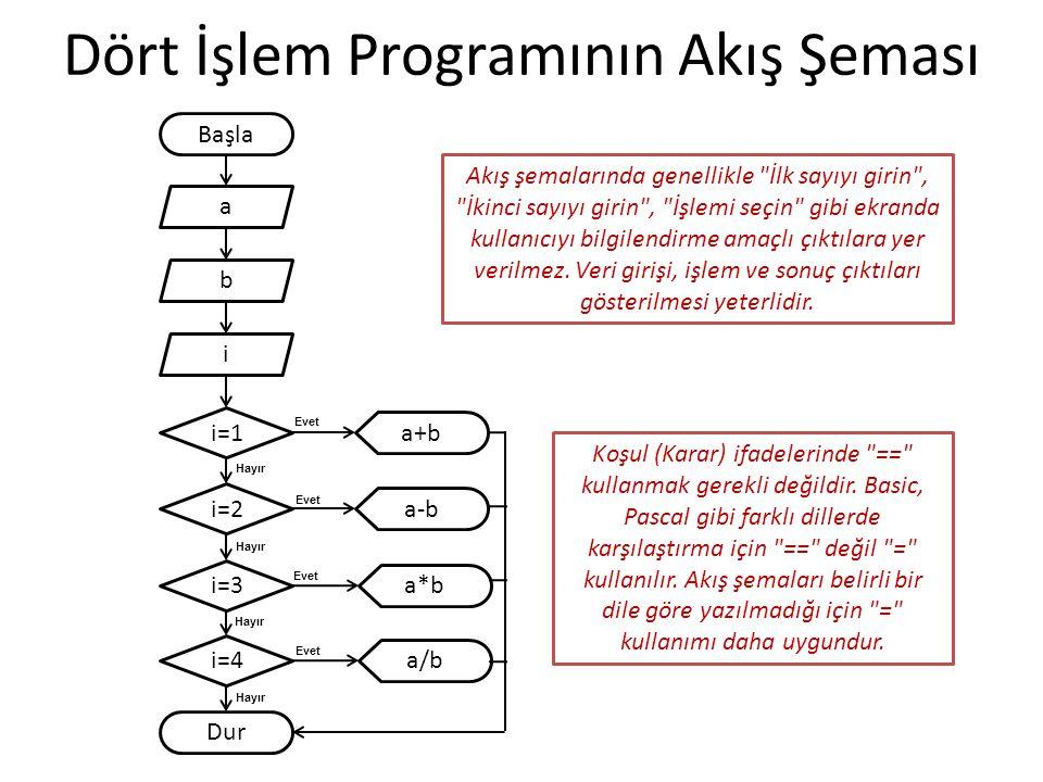 KeyChar ile Dört İşlem Programı static void Main(string[] args) { int a, b; char i; Console.Write( İlk sayıyı girin : ); a = Convert.ToInt32(Console.ReadLine()); Console.Write( İşlemi Seçin : ); i = Console.ReadKey().KeyChar; Console.Write( \nİkinci sayıyı girin : ); b = Convert.ToInt32(Console.ReadLine()); if (i == + ) Console.WriteLine( Toplam : + (a + b)); else if (i == - ) Console.WriteLine( Fark : + (a - b)); else if (i == * ) Console.WriteLine( Çarpım : + (a * b)); else if (i == / ) Console.WriteLine( Bölüm : + (a / b)); } i karakter türünde olduğu için atama ve karşılaştırmalarda tek tırnak kullanılır (if (i == /) yazılamaz).