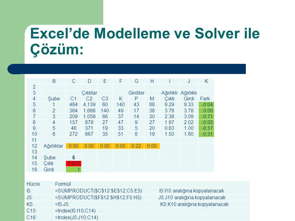 Excel'de Modelleme ve Solver ile Çözüm: BCDEFGHIJK 2 3 ÇıktılarGirdilerAğırlıklı 4 ŞubeC1C2C3KPMÇıktıGirdi Fark 5 14844,1396014043889.299.33 -0.04 6 2