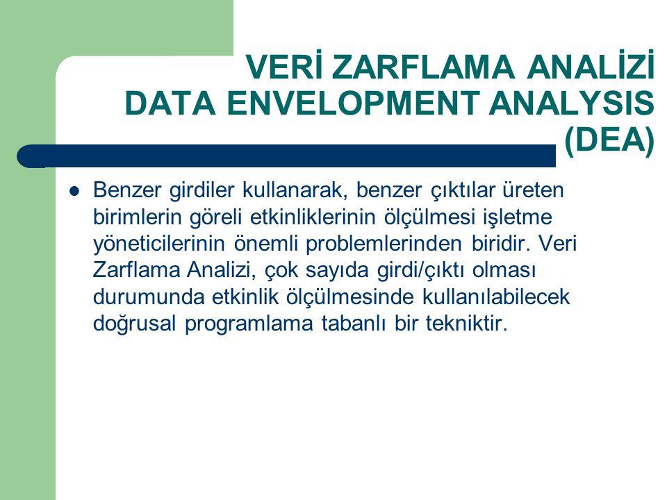 VERİ ZARFLAMA ANALİZİ DATA ENVELOPMENT ANALYSIS (DEA) Benzer girdiler kullanarak, benzer çıktılar üreten birimlerin göreli etkinliklerinin ölçülmesi i