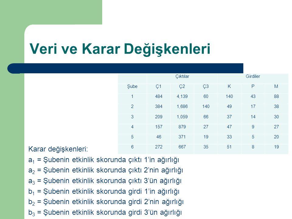 Örnek, (Türk Bankacılık Verisi ile)