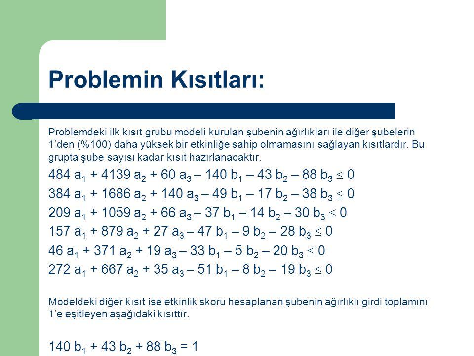 Matematiksel Model: Maks.484 a 1 + 4139 a 2 + 60 a 3 Kısıtlar 484 a 1 + 4139 a 2 + 60 a 3 – 140 b 1 – 43 b 2 – 88 b 3  0 384 a 1 + 1686 a 2 + 140 a 3 – 49 b 1 – 17 b 2 – 38 b 3  0 209 a 1 + 1059 a 2 + 66 a 3 – 37 b 1 – 14 b 2 – 30 b 3  0 157 a 1 + 879 a 2 + 27 a 3 – 47 b 1 – 9 b 2 – 28 b 3  0 46 a 1 + 371 a 2 + 19 a 3 – 33 b 1 – 5 b 2 – 20 b 3  0 272 a 1 + 667 a 2 + 35 a 3 – 51 b 1 – 8 b 2 – 19 b 3  0 140 b 1 + 43 b 2 + 88 b 3 = 1 a 1, a 2, a 3, b 1, b 2, b 3  0 Not: Şube 1 için yukarıda oluşturulan model diğer şubeler için kurulurken, sadece koyu renkle gösterilen rakamlar o şubenin çıktı ve girdi değerleri ile değiştirilecektir.