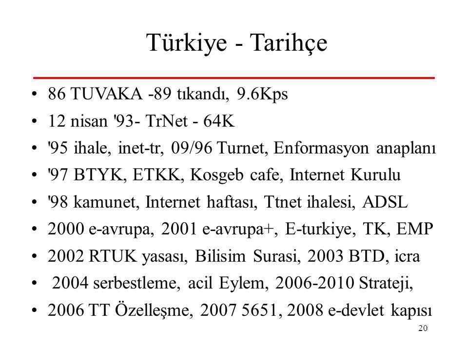 20 Türkiye - Tarihçe 86 TUVAKA -89 tıkandı, 9.6Kps 12 nisan 93- TrNet - 64K 95 ihale, inet-tr, 09/96 Turnet, Enformasyon anaplanı 97 BTYK, ETKK, Kosgeb cafe, Internet Kurulu 98 kamunet, Internet haftası, Ttnet ihalesi, ADSL 2000 e-avrupa, 2001 e-avrupa+, E-turkiye, TK, EMP 2002 RTUK yasası, Bilisim Surasi, 2003 BTD, icra 2004 serbestleme, acil Eylem, 2006-2010 Strateji, 2006 TT Özelleşme, 2007 5651, 2008 e-devlet kapısı