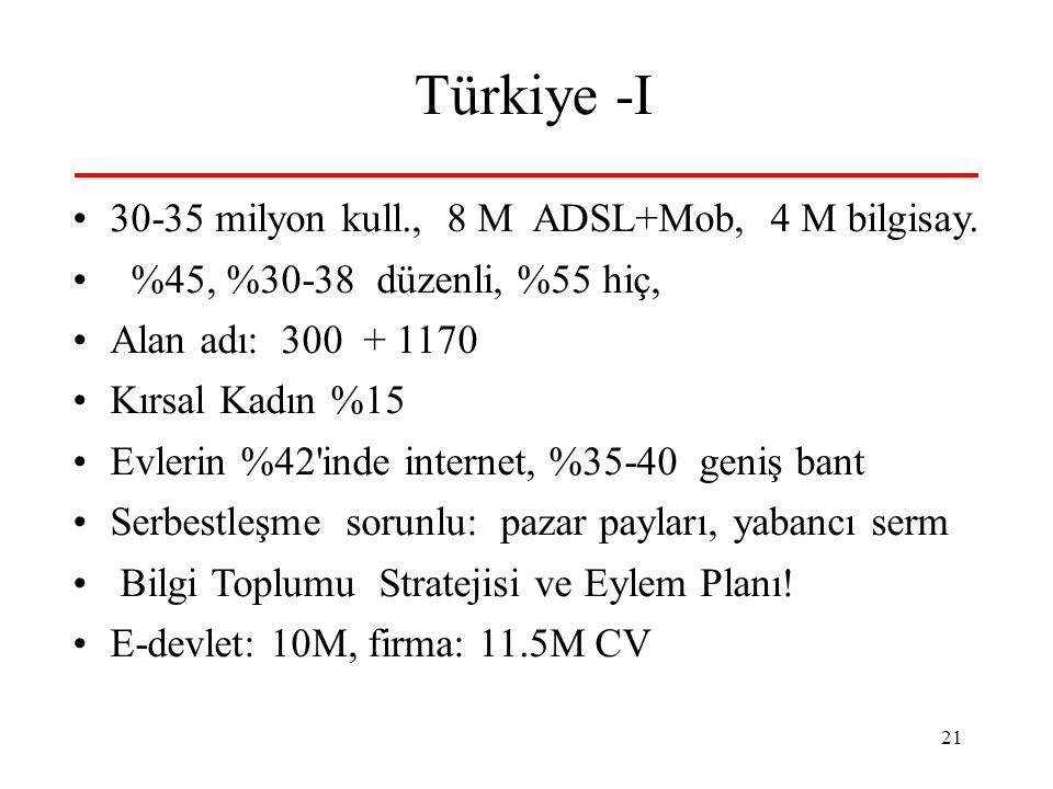 21 Türkiye -I 30-35 milyon kull., 8 M ADSL+Mob, 4 M bilgisay. %45, %30-38 düzenli, %55 hiç, Alan adı: 300 + 1170 Kırsal Kadın %15 Evlerin %42'inde int