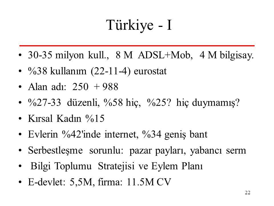 22 Türkiye - I 30-35 milyon kull., 8 M ADSL+Mob, 4 M bilgisay. %38 kullanım (22-11-4) eurostat Alan adı: 250 + 988 %27-33 düzenli, %58 hiç, %25? hiç d
