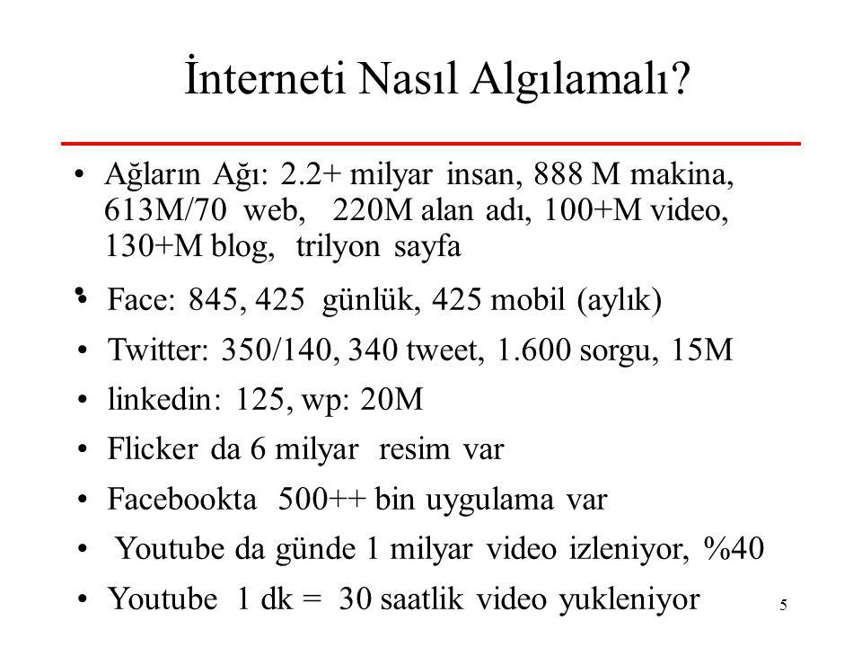 5 İnterneti Nasıl Algılamalı? Ağların Ağı: 2.2+ milyar insan, 888 M makina, 613M/70 web, 220M alan adı, 100+M video, 130+M blog, trilyon sayfa Face: 8