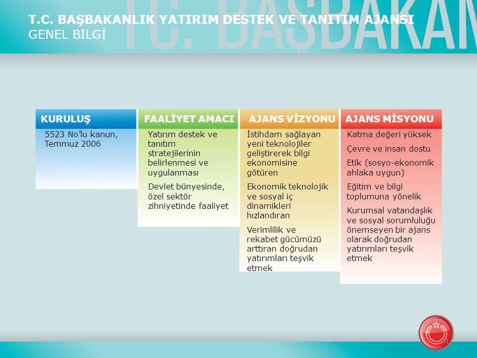T.C. BAŞBAKANLIK YATIRIM DESTEK VE TANITIM AJANSI GENEL BİLGİ 5523 No'lu kanun, Temmuz 2006 Yatırım destek ve tanıtım stratejilerinin belirlenmesi ve