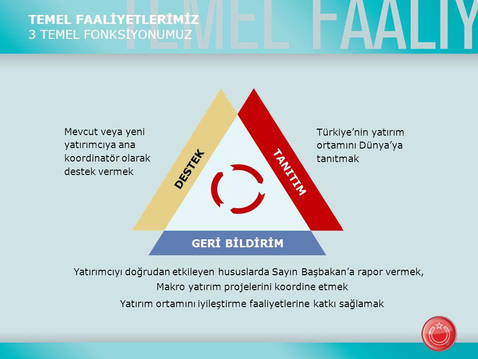 TEMEL FAALİYETLERİMİZ 3 TEMEL FONKSİYONUMUZ Mevcut veya yeni yatırımcıya ana koordinatör olarak destek vermek DESTEK TANITIM GERİ BİLDİRİM Türkiye'nin