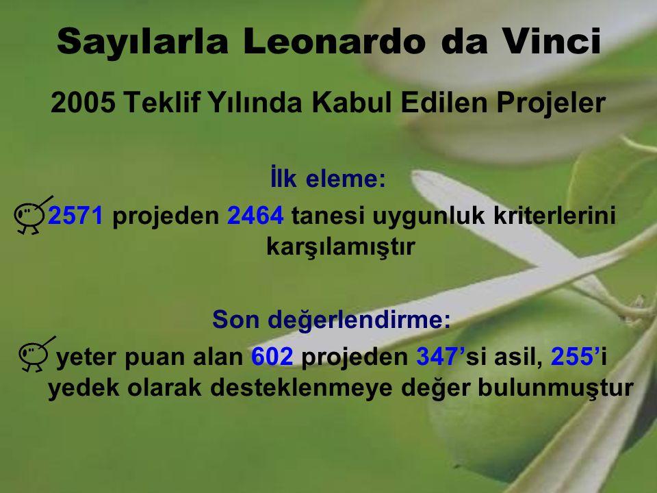 Sayılarla Leonardo da Vinci 2005 Teklif Yılında Kabul Edilen Projeler İlk eleme: 2571 projeden 2464 tanesi uygunluk kriterlerini karşılamıştır Son değ