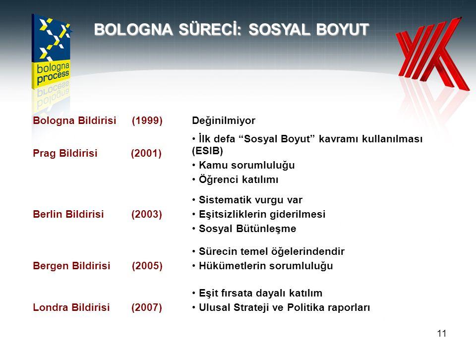 11 BOLOGNA SÜRECİ: SOSYAL BOYUT Bologna Bildirisi (1999)Değinilmiyor Prag Bildirisi (2001) İlk defa Sosyal Boyut kavramı kullanılması (ESIB) Kamu sorumluluğu Öğrenci katılımı Berlin Bildirisi (2003) Sistematik vurgu var Eşitsizliklerin giderilmesi Sosyal Bütünleşme Bergen Bildirisi (2005) Sürecin temel öğelerindendir Hükümetlerin sorumluluğu Londra Bildirisi (2007) Eşit fırsata dayalı katılım Ulusal Strateji ve Politika raporları