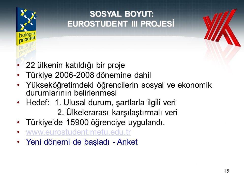 15 SOSYAL BOYUT: EUROSTUDENT III PROJESİ 22 ülkenin katıldığı bir proje Türkiye 2006-2008 dönemine dahil Yükseköğretimdeki öğrencilerin sosyal ve ekonomik durumlarının belirlenmesi Hedef: 1.