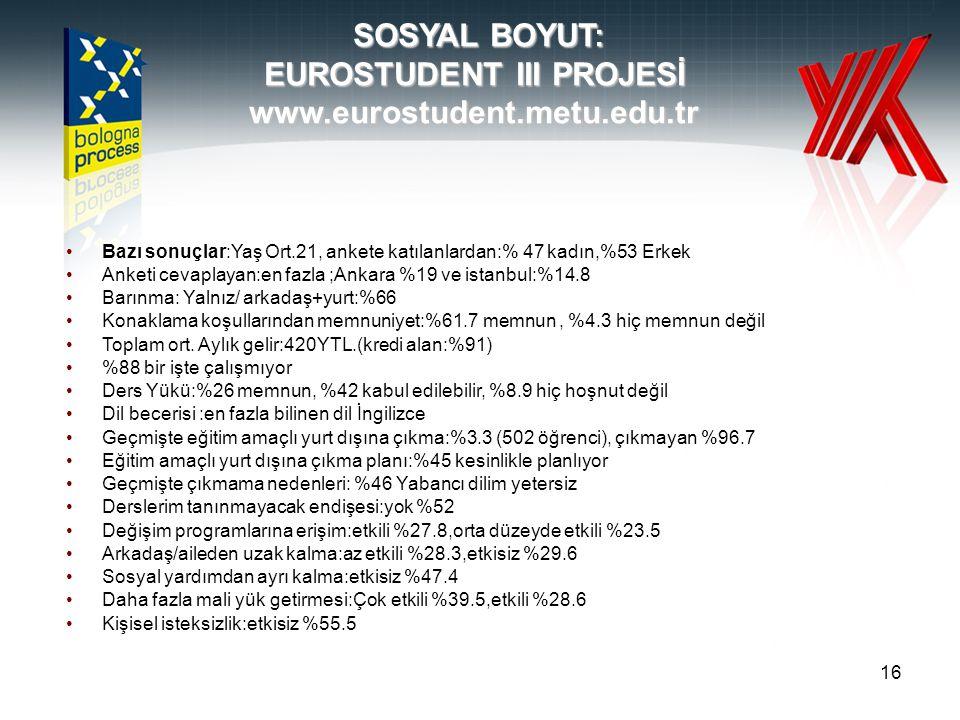 16 SOSYAL BOYUT: EUROSTUDENT III PROJESİ www.eurostudent.metu.edu.tr Bazı sonuçlar:Yaş Ort.21, ankete katılanlardan:% 47 kadın,%53 Erkek Anketi cevaplayan:en fazla ;Ankara %19 ve istanbul:%14.8 Barınma: Yalnız/ arkadaş+yurt:%66 Konaklama koşullarından memnuniyet:%61.7 memnun, %4.3 hiç memnun değil Toplam ort.