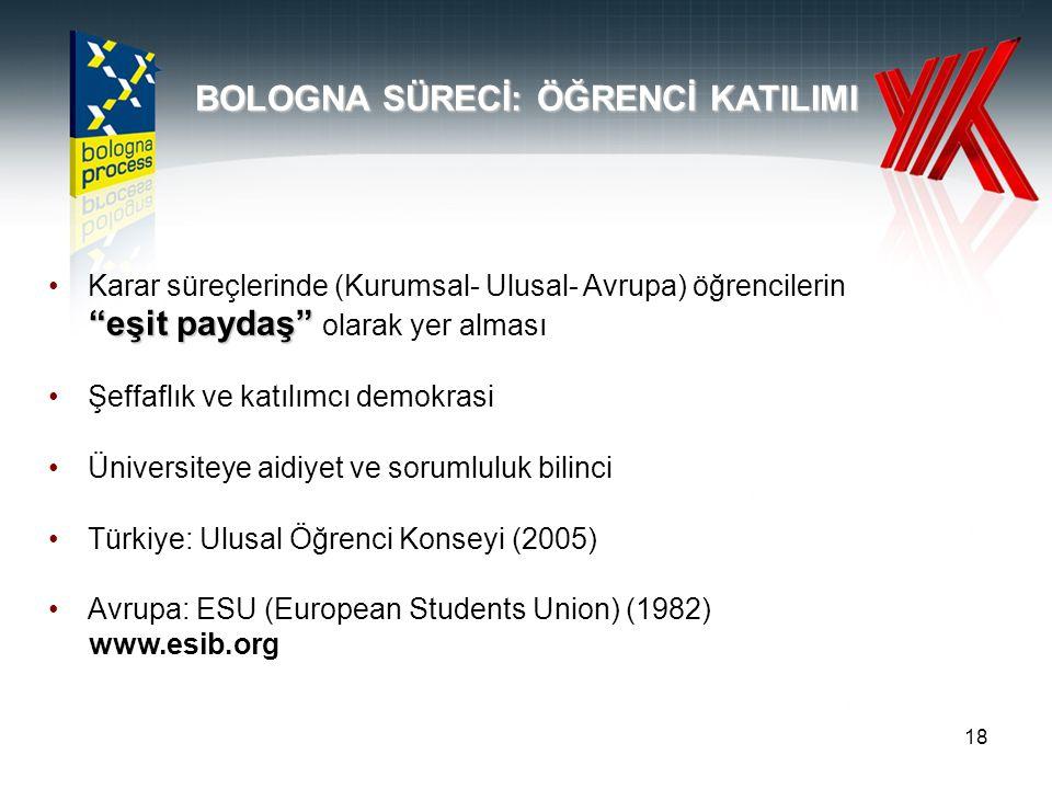 18 BOLOGNA SÜRECİ: ÖĞRENCİ KATILIMI Karar süreçlerinde (Kurumsal- Ulusal- Avrupa) öğrencilerin eşit paydaş eşit paydaş olarak yer alması Şeffaflık ve katılımcı demokrasi Üniversiteye aidiyet ve sorumluluk bilinci Türkiye: Ulusal Öğrenci Konseyi (2005) Avrupa: ESU (European Students Union) (1982) www.esib.org