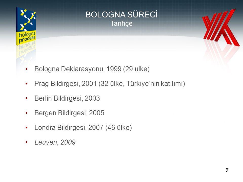3 BOLOGNA SÜRECİ Tarihçe Bologna Deklarasyonu, 1999 (29 ülke) Prag Bildirgesi, 2001 (32 ülke, Türkiye'nin katılımı) Berlin Bildirgesi, 2003 Bergen Bildirgesi, 2005 Londra Bildirgesi, 2007 (46 ülke) Leuven, 2009