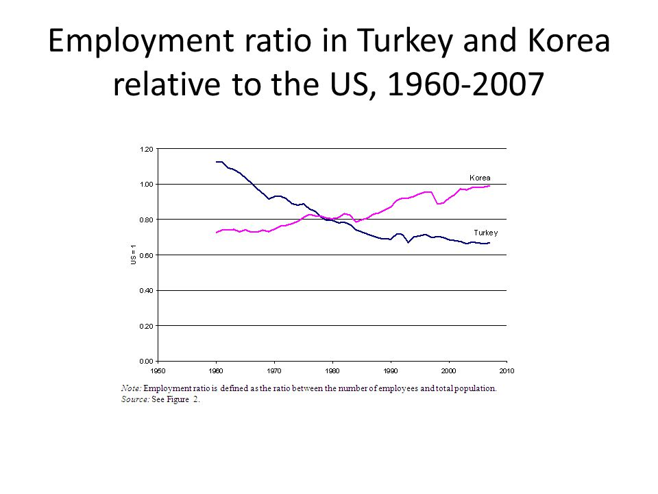 Employment ratio in Turkey and Korea relative to the US, 1960-2007