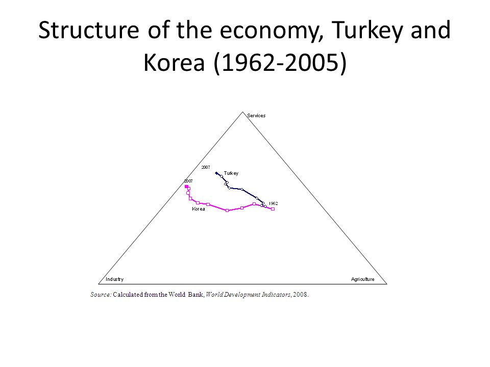 Structure of the economy, Turkey and Korea (1962-2005)