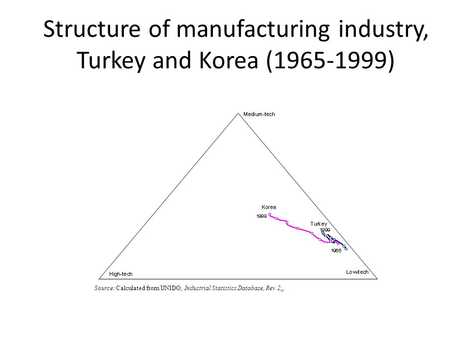 Structure of manufacturing industry, Turkey and Korea (1965-1999)