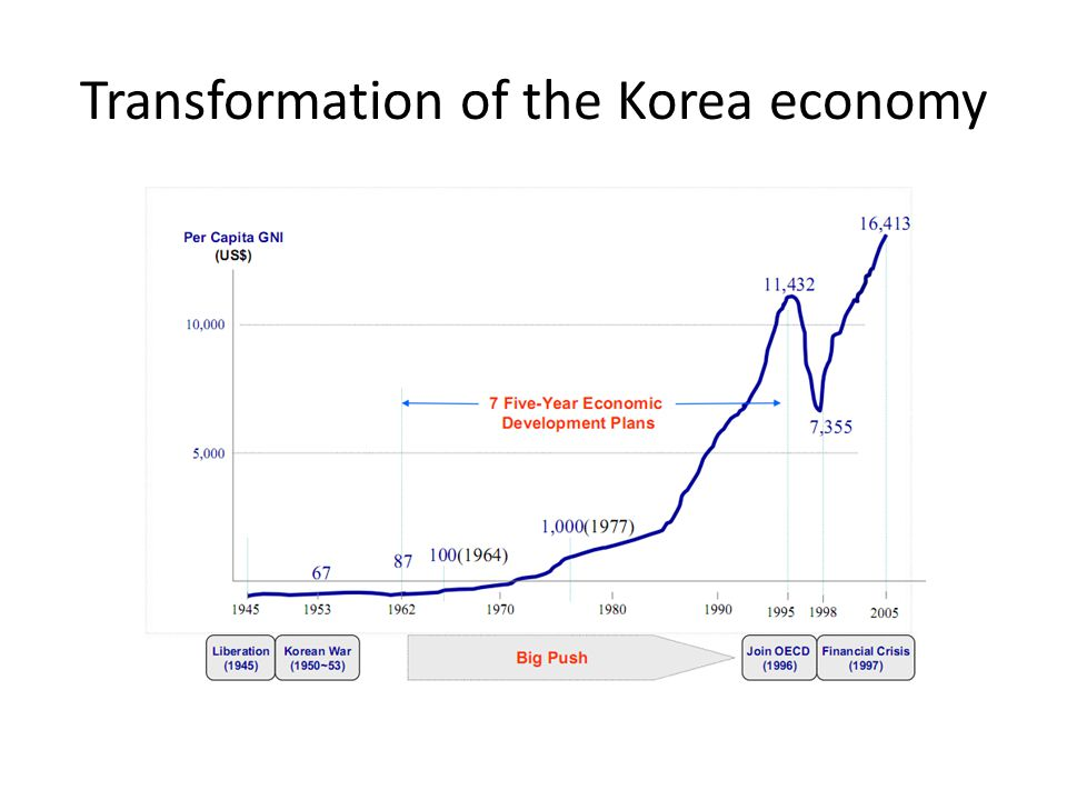 Transformation of the Korea economy