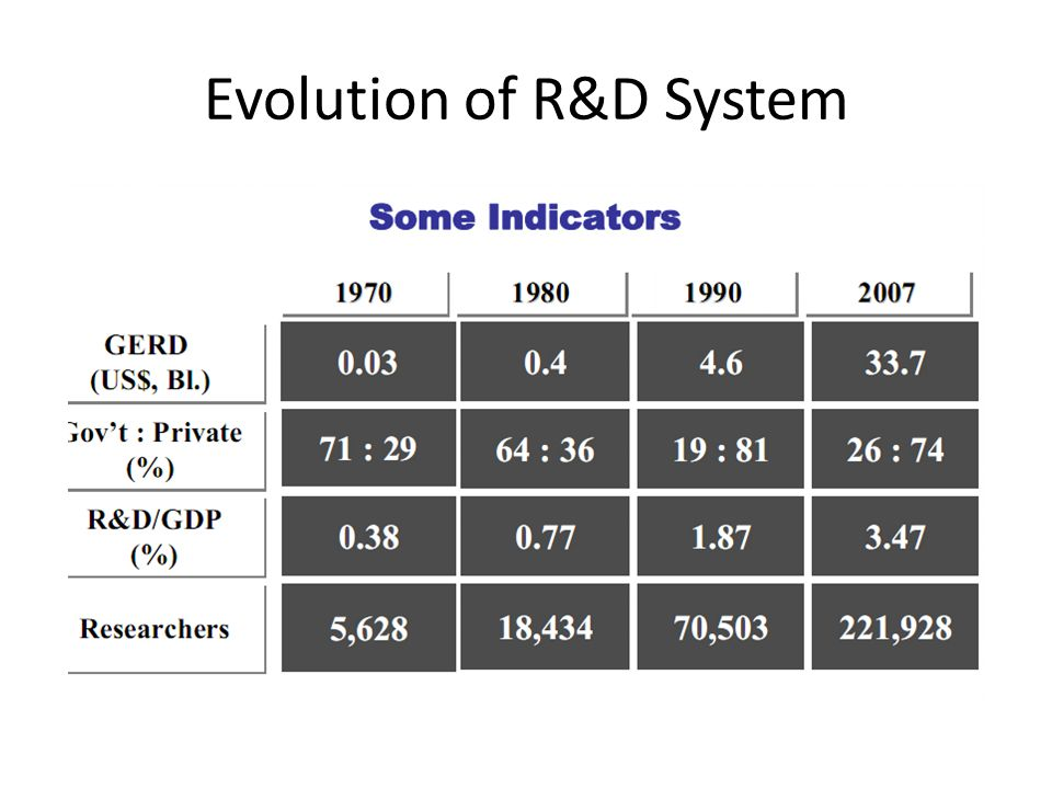 Evolution of R&D System