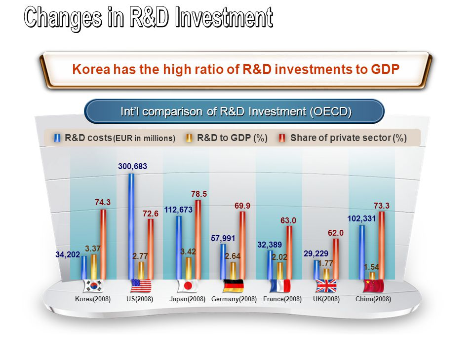 Korea has the high ratio of R&D investments to GDP Int'l comparison of R&D Investment (OECD) 34,202 3.37 74.3 300,683 2.77 72.6 3.42 78.5 112,673 57,9