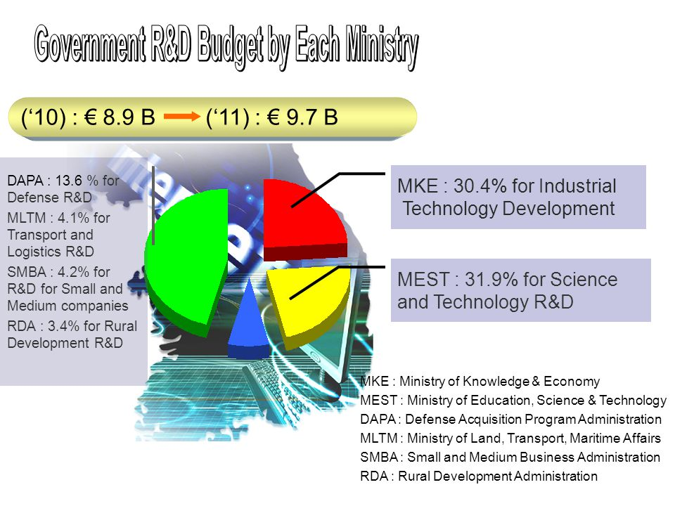('10) : € 8.9 B ('11) : € 9.7 B MEST : 31.9% for Science and Technology R&D MKE : 30.4% for Industrial Technology Development DAPA : 13.6 % for Defense R&D MLTM : 4.1% for Transport and Logistics R&D SMBA : 4.2% for R&D for Small and Medium companies RDA : 3.4% for Rural Development R&D MKE : Ministry of Knowledge & Economy MEST : Ministry of Education, Science & Technology DAPA : Defense Acquisition Program Administration MLTM : Ministry of Land, Transport, Maritime Affairs SMBA : Small and Medium Business Administration RDA : Rural Development Administration
