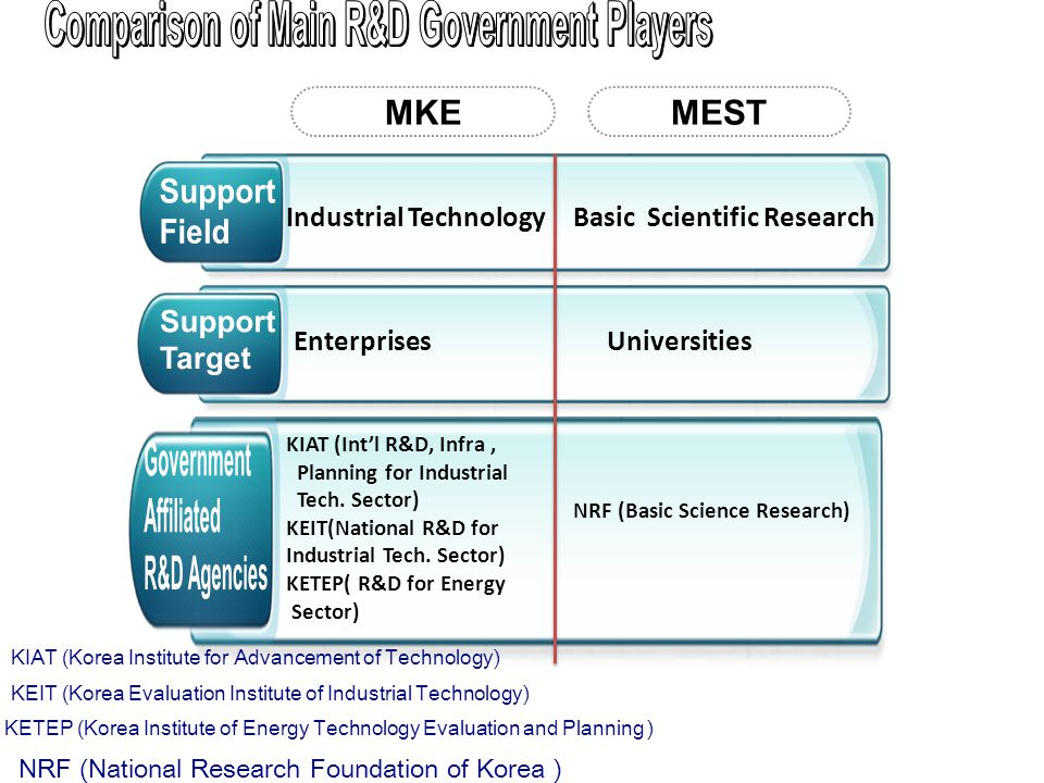 MKEMEST Industrial TechnologyBasic Scientific Research EnterprisesUniversities KIAT (Int'l R&D, Infra, Planning for Industrial Tech. Sector) KEIT(Nati