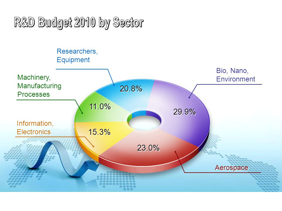 29.9% 20.8% 11.0% 15.3% 23.0% Machinery, Manufacturing Processes Machinery, Manufacturing Processes Bio, Nano, Environment Bio, Nano, Environment Aero