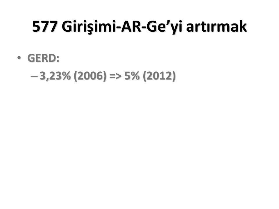 577 Girişimi-AR-Ge'yi artırmak GERD: GERD: – 3,23% (2006) => 5% (2012)
