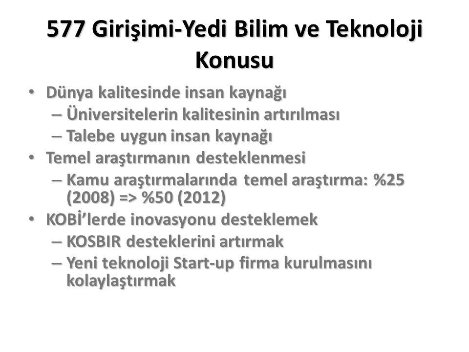 577 Girişimi-Yedi Bilim ve Teknoloji Konusu Dünya kalitesinde insan kaynağı Dünya kalitesinde insan kaynağı – Üniversitelerin kalitesinin artırılması – Talebe uygun insan kaynağı Temel araştırmanın desteklenmesi Temel araştırmanın desteklenmesi – Kamu araştırmalarında temel araştırma: %25 (2008) => %50 (2012) KOBİ'lerde inovasyonu desteklemek KOBİ'lerde inovasyonu desteklemek – KOSBIR desteklerini artırmak – Yeni teknoloji Start-up firma kurulmasını kolaylaştırmak