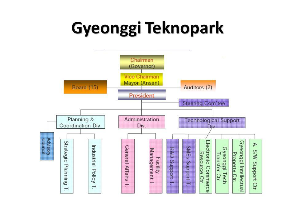 Gyeonggi Teknopark