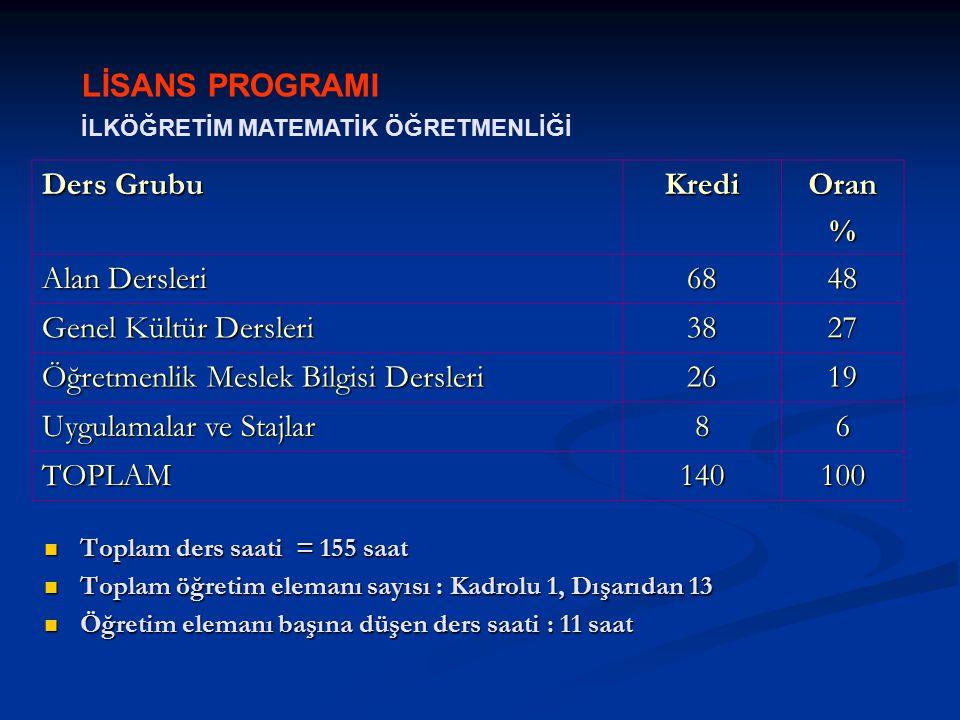 LİSANS PROGRAMI İLKÖĞRETİM MATEMATİK ÖĞRETMENLİĞİ Ders Grubu KrediOran% Alan Dersleri 6848 Genel Kültür Dersleri 3827 Öğretmenlik Meslek Bilgisi Dersleri 2619 Uygulamalar ve Stajlar 86 TOPLAM140100 Toplam ders saati = 155 saat Toplam ders saati = 155 saat Toplam öğretim elemanı sayısı : Kadrolu 1, Dışarıdan 13 Toplam öğretim elemanı sayısı : Kadrolu 1, Dışarıdan 13 Öğretim elemanı başına düşen ders saati : 11 saat Öğretim elemanı başına düşen ders saati : 11 saat