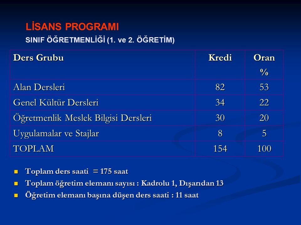 LİSANS PROGRAMI SINIF ÖĞRETMENLİĞİ (1. ve 2.