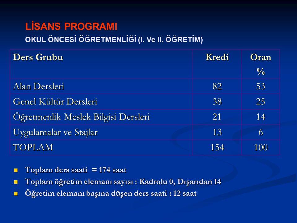 LİSANS PROGRAMI OKUL ÖNCESİ ÖĞRETMENLİĞİ (I. Ve II. ÖĞRETİM) Ders Grubu KrediOran% Alan Dersleri 8253 Genel Kültür Dersleri 3825 Öğretmenlik Meslek Bi
