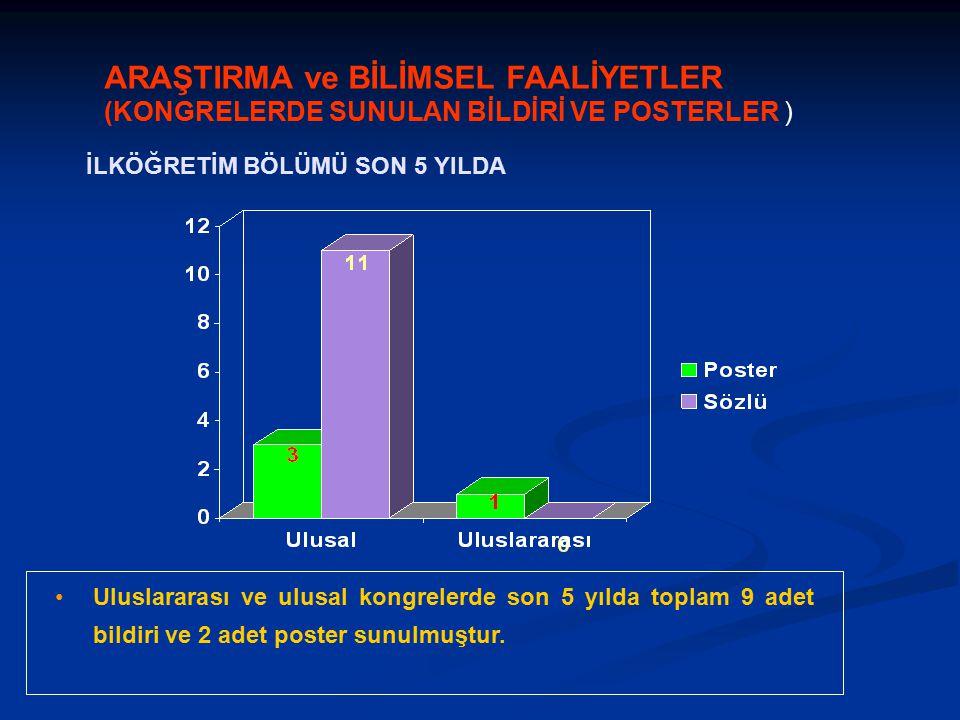 Uluslararası ve ulusal kongrelerde son 5 yılda toplam 9 adet bildiri ve 2 adet poster sunulmuştur.
