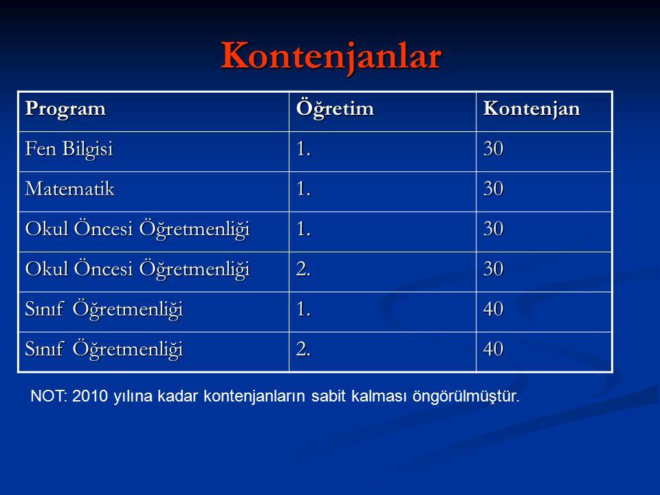Kontenjanlar ProgramÖğretimKontenjan Fen Bilgisi 1.30 Matematik1.30 Okul Öncesi Öğretmenliği 1.30 2.30 Sınıf Öğretmenliği 1.40 2.40 NOT: 2010 yılına k