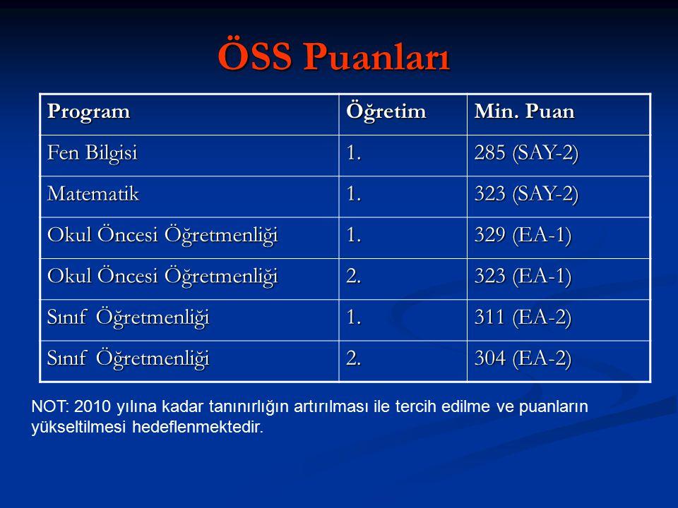ÖSS Puanları ProgramÖğretim Min. Puan Fen Bilgisi 1. 285 (SAY-2) Matematik1. 323 (SAY-2) Okul Öncesi Öğretmenliği 1. 329 (EA-1) Okul Öncesi Öğretmenli