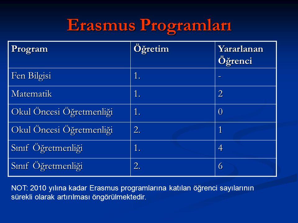 Erasmus Programları ProgramÖğretim Yararlanan Öğrenci Fen Bilgisi 1.- Matematik1.2 Okul Öncesi Öğretmenliği 1.0 2.1 Sınıf Öğretmenliği 1.4 2.6 NOT: 2010 yılına kadar Erasmus programlarına katılan öğrenci sayılarının sürekli olarak artırılması öngörülmektedir.